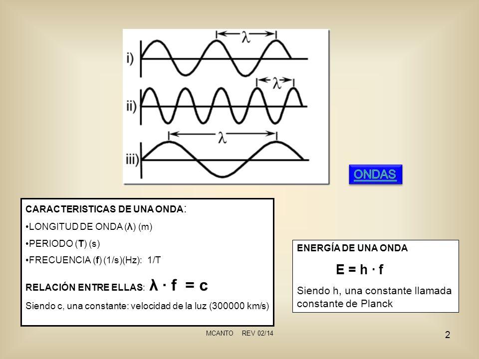 ONDAS E = h ∙ f Siendo h, una constante llamada constante de Planck