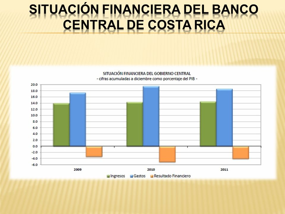 Situación Financiera del Banco Central de Costa Rica