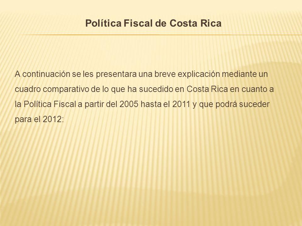 Política Fiscal de Costa Rica