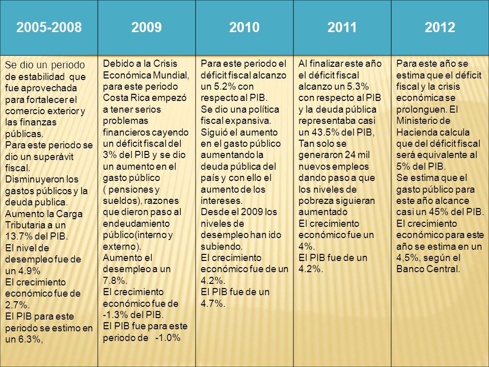2005-2008 2009. 2010. 2011. 2012.