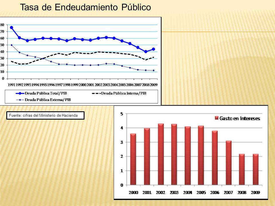 Tasa de Endeudamiento Público