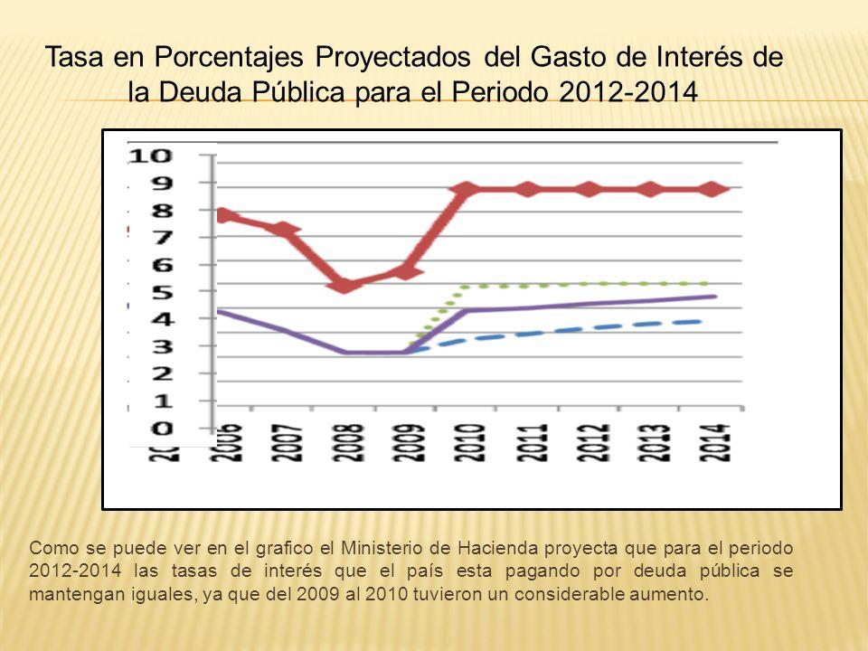 Tasa en Porcentajes Proyectados del Gasto de Interés de la Deuda Pública para el Periodo 2012-2014