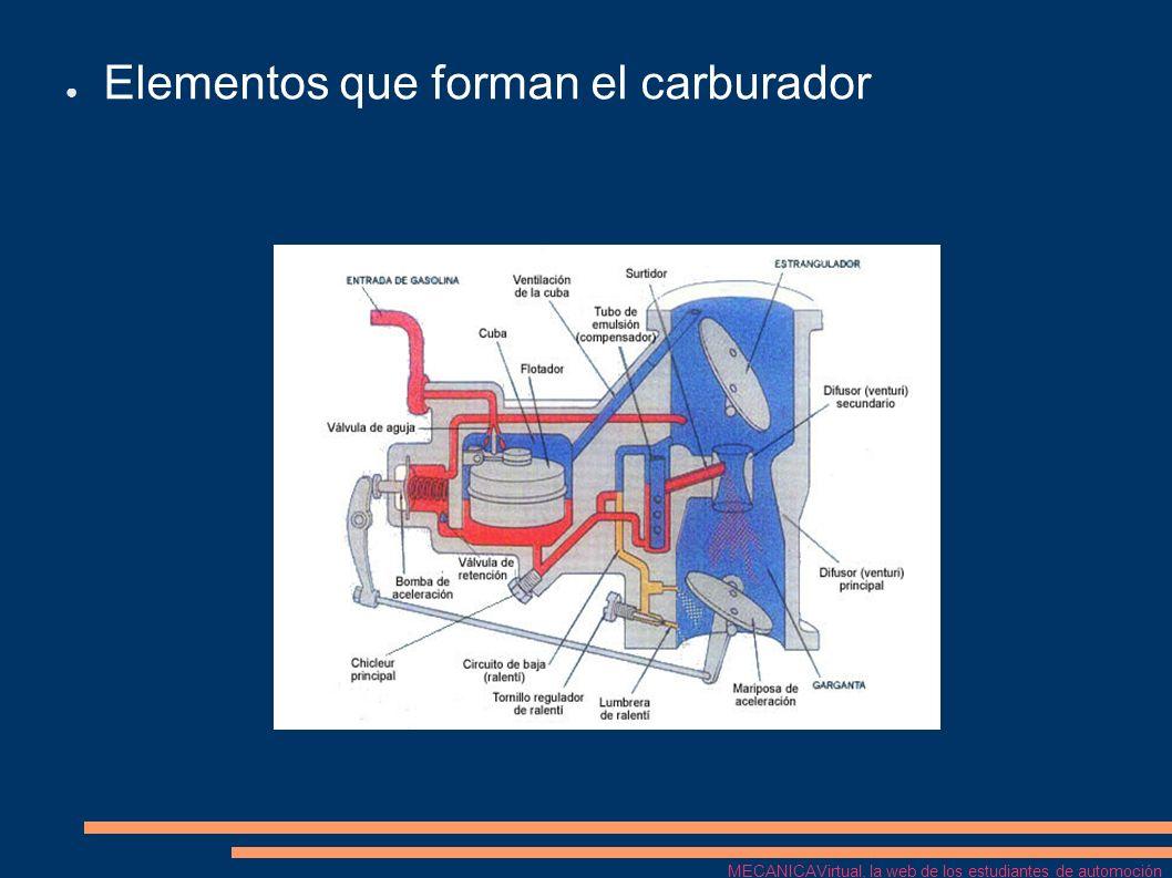 Elementos que forman el carburador