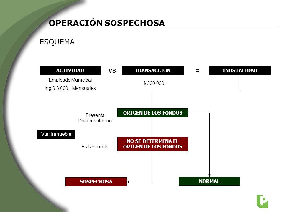 NO SE DETERMINA EL ORIGEN DE LOS FONDOS