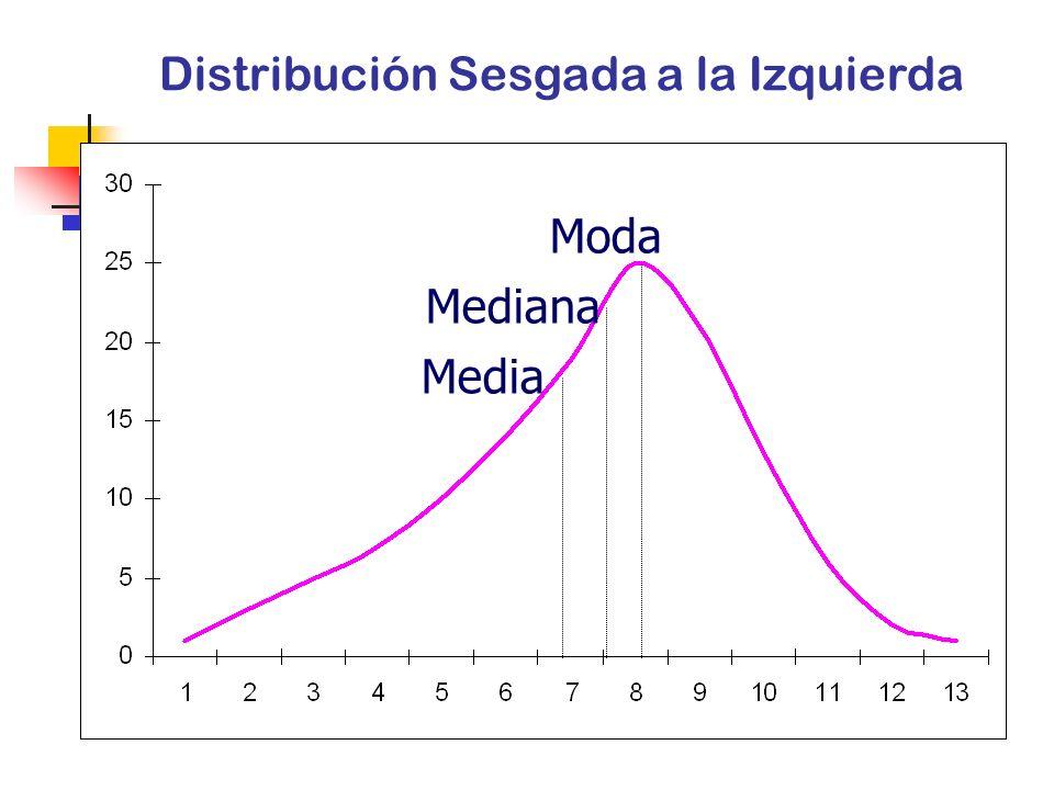 Distribución Sesgada a la Izquierda
