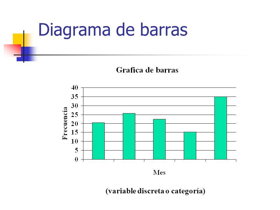 Diagrama de barras (variable discreta o categoría)