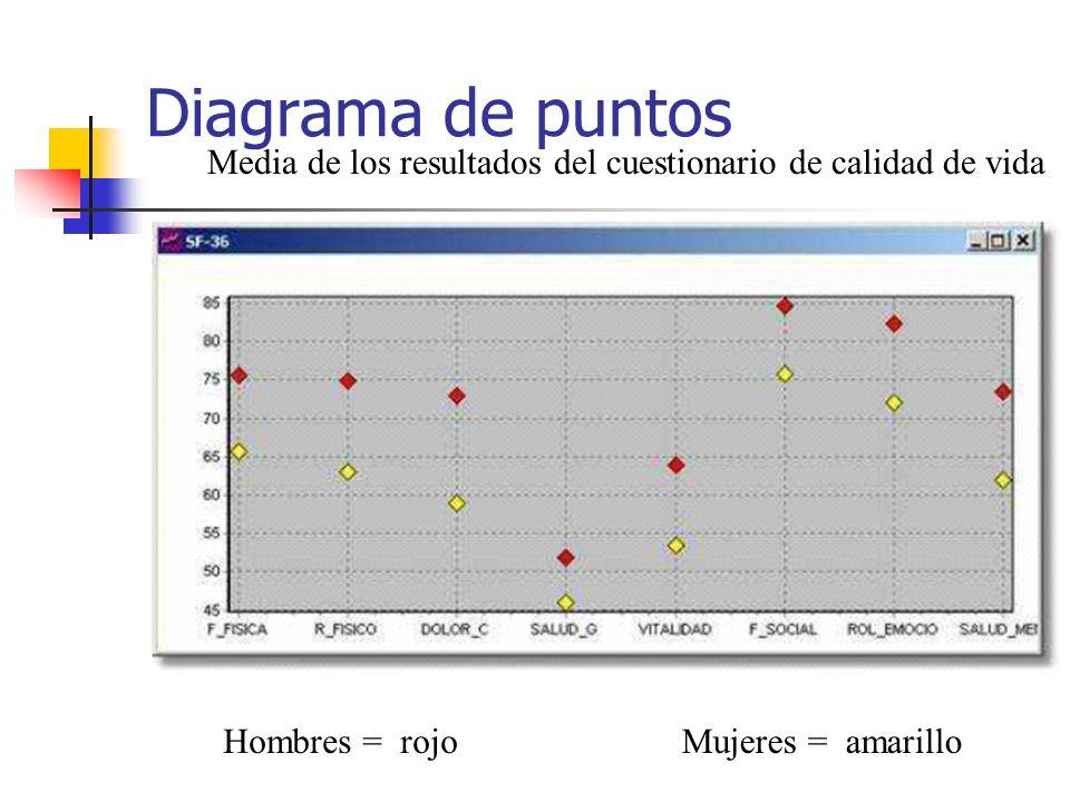 Diagrama de puntos Media de los resultados del cuestionario de calidad de vida.