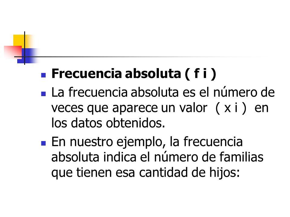 Frecuencia absoluta ( f i )