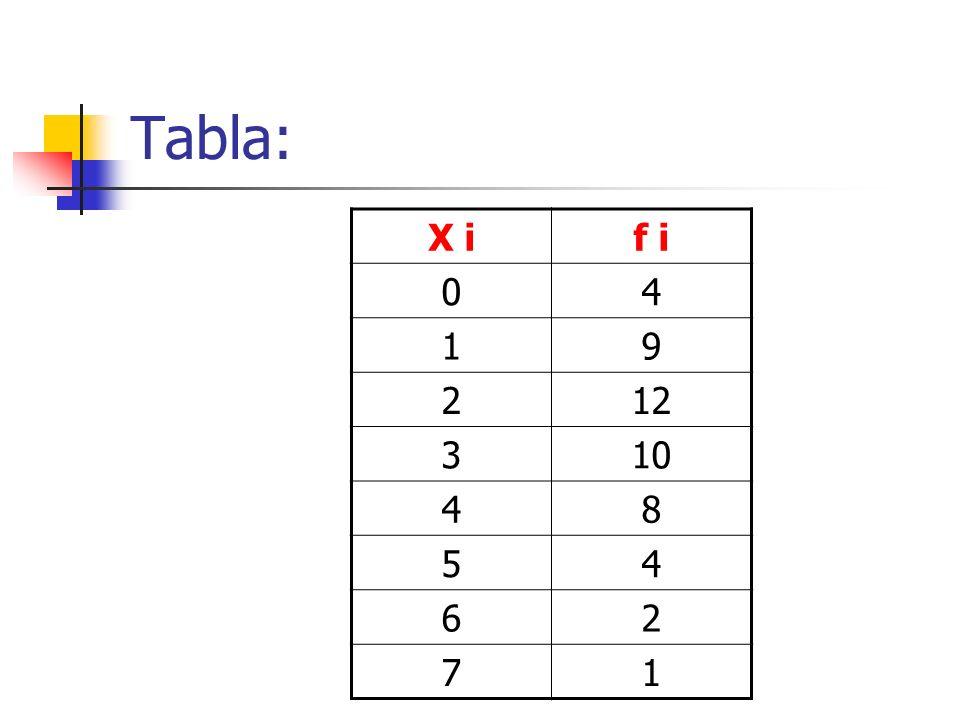 Tabla: X i f i 4 1 9 2 12 3 10 8 5 6 7
