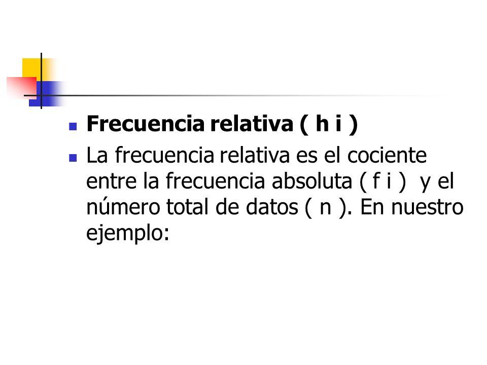 Frecuencia relativa ( h i )