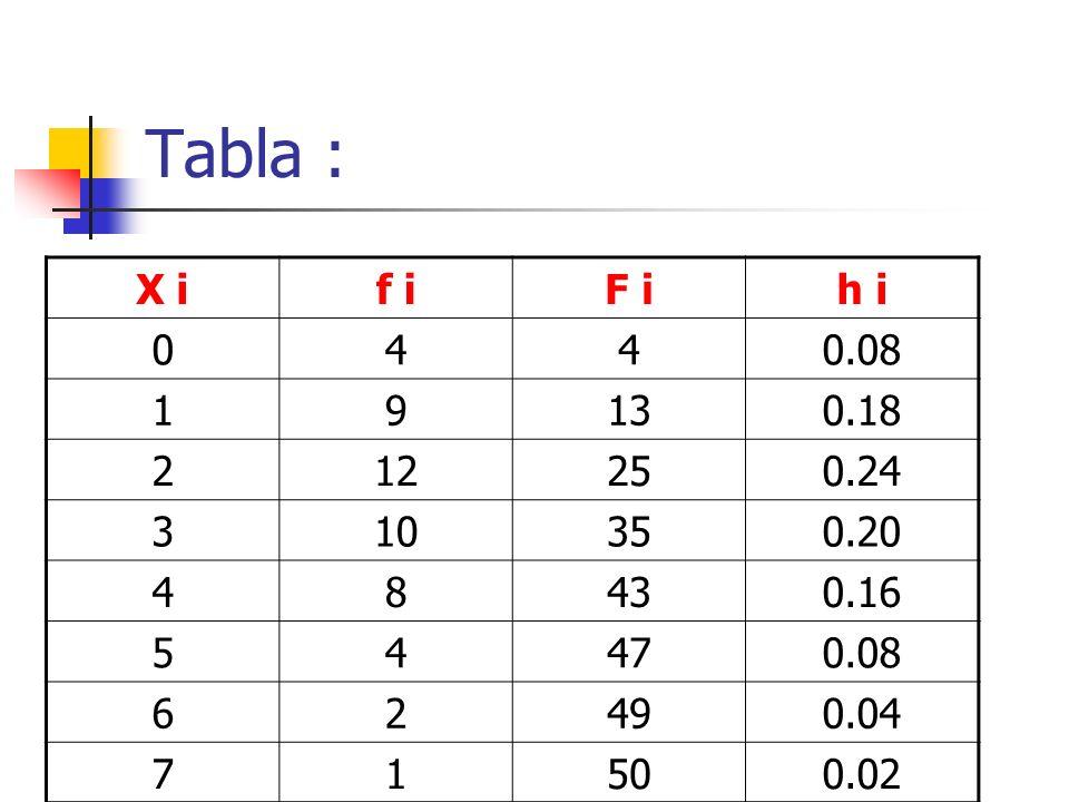 Tabla : X i. f i. F i. h i. 4. 0.08. 1. 9. 13. 0.18. 2. 12. 25. 0.24. 3. 10. 35. 0.20.