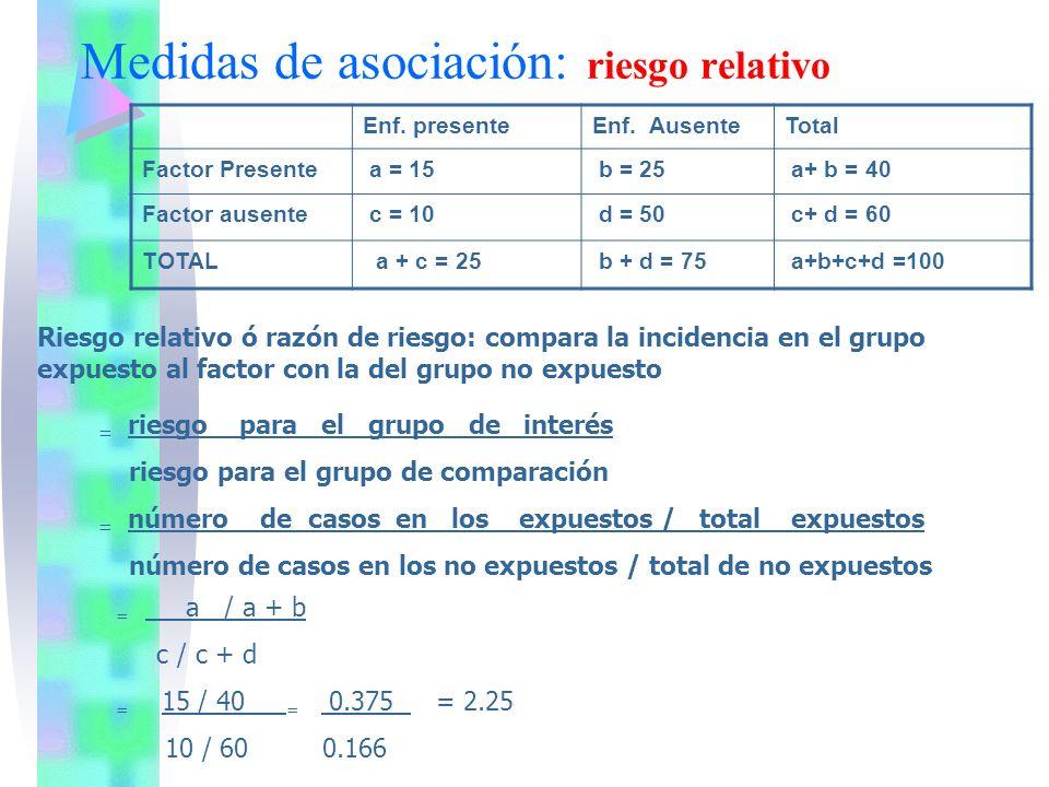 Medidas de asociación: riesgo relativo