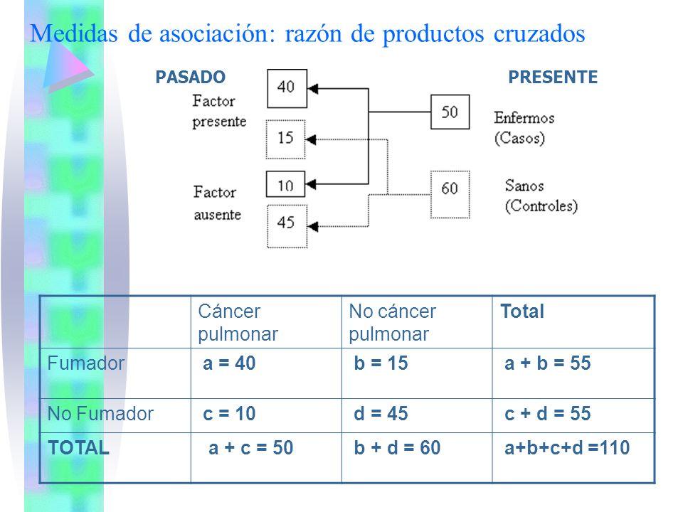 Medidas de asociación: razón de productos cruzados