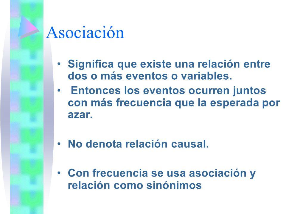 Asociación Significa que existe una relación entre dos o más eventos o variables.