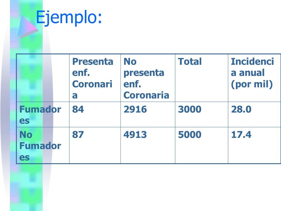 Ejemplo: Presenta enf. Coronaria No presenta enf. Coronaria Total
