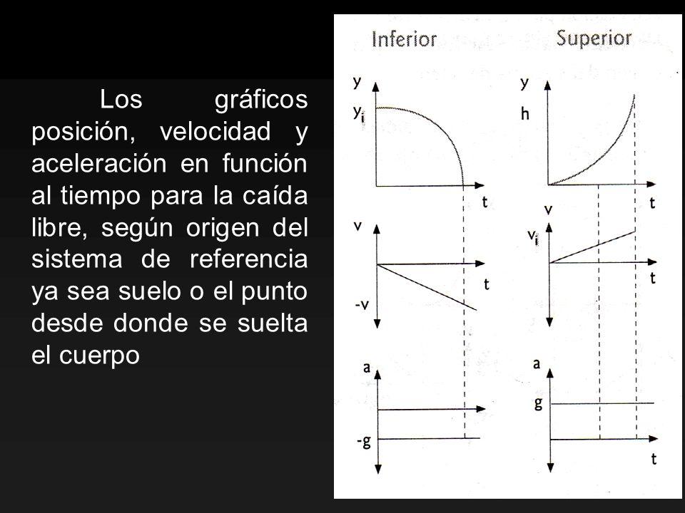 Los gráficos posición, velocidad y aceleración en función al tiempo para la caída libre, según origen del sistema de referencia ya sea suelo o el punto desde donde se suelta el cuerpo