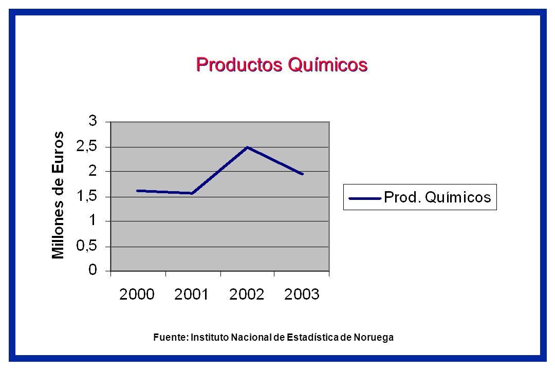 Productos Químicos Fuente: Instituto Nacional de Estadística de Noruega