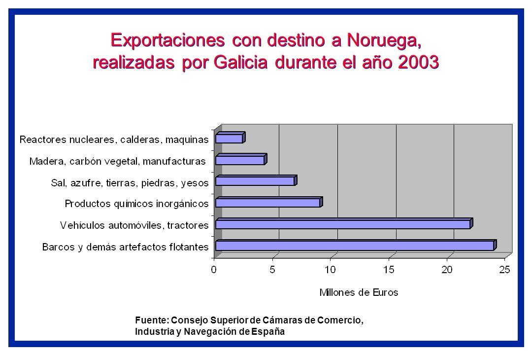 Exportaciones con destino a Noruega, realizadas por Galicia durante el año 2003