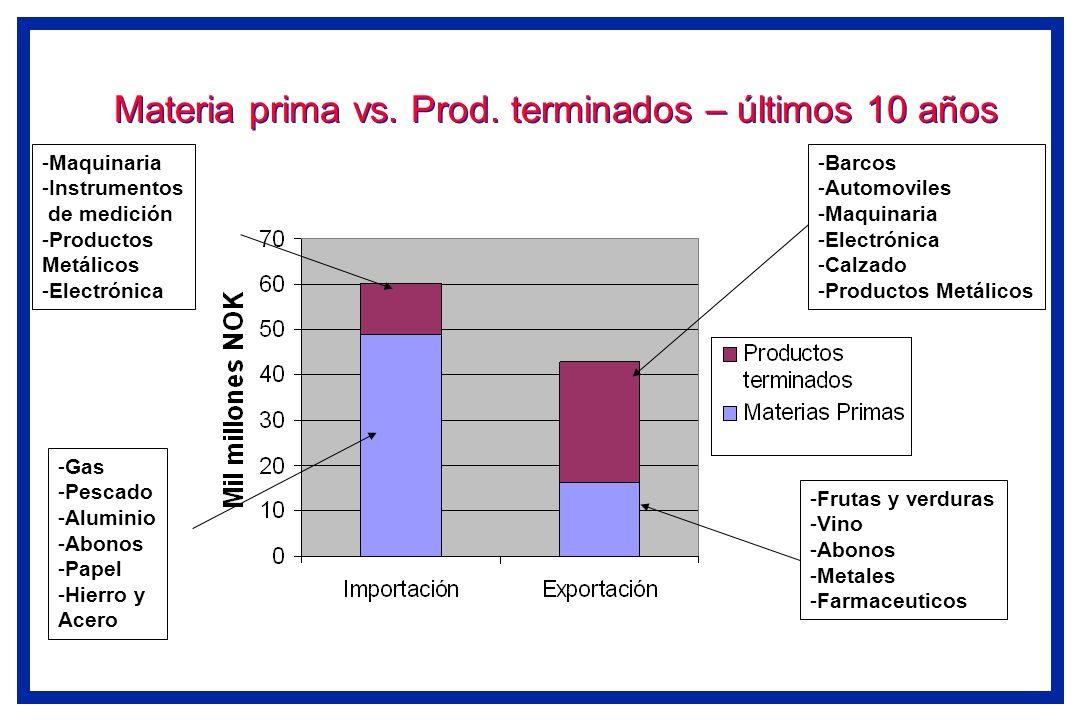 Materia prima vs. Prod. terminados – últimos 10 años