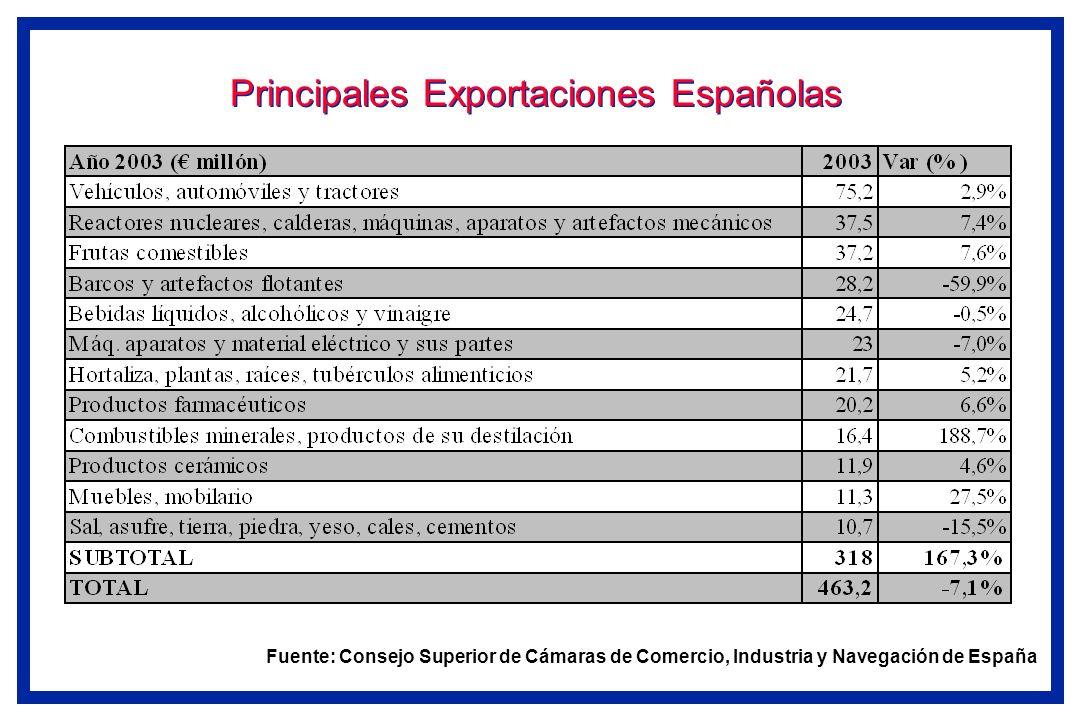 Principales Exportaciones Españolas