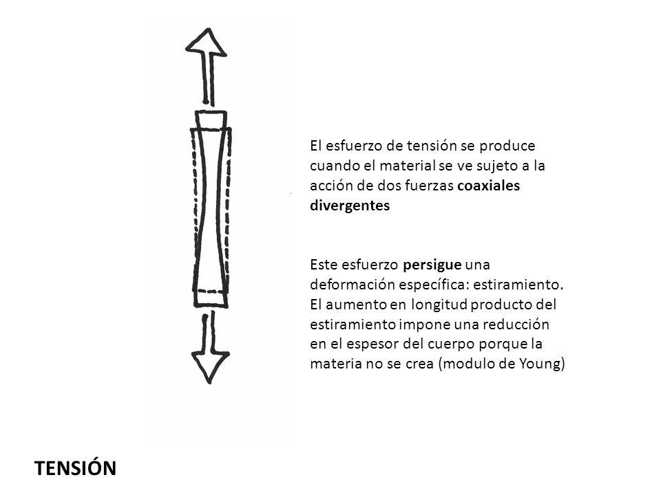 El esfuerzo de tensión se produce cuando el material se ve sujeto a la acción de dos fuerzas coaxiales divergentes