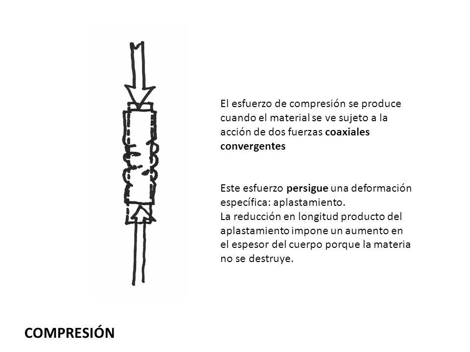 El esfuerzo de compresión se produce cuando el material se ve sujeto a la acción de dos fuerzas coaxiales convergentes