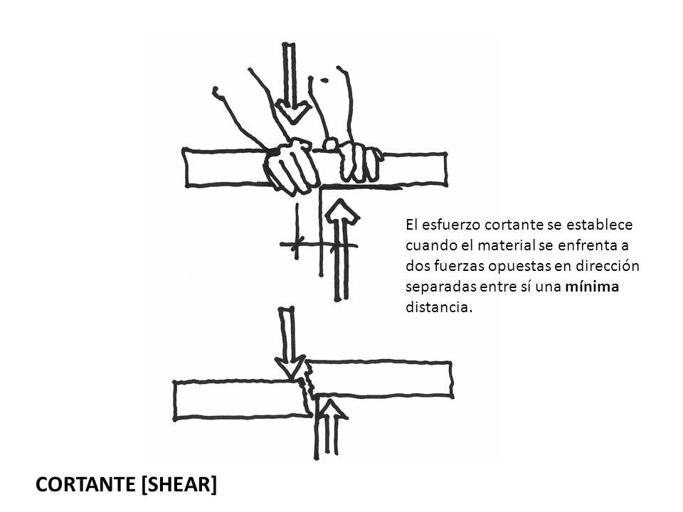 El esfuerzo cortante se establece cuando el material se enfrenta a dos fuerzas opuestas en dirección separadas entre sí una mínima distancia.