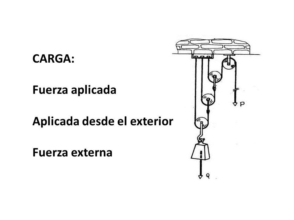 CARGA: Fuerza aplicada Aplicada desde el exterior Fuerza externa