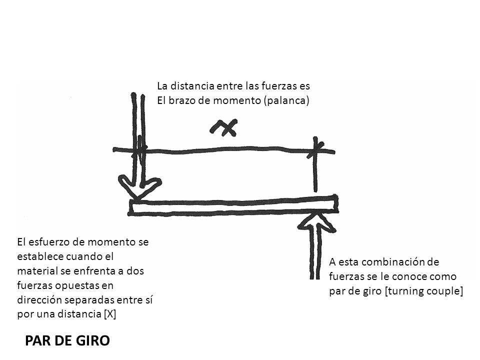 PAR DE GIRO La distancia entre las fuerzas es