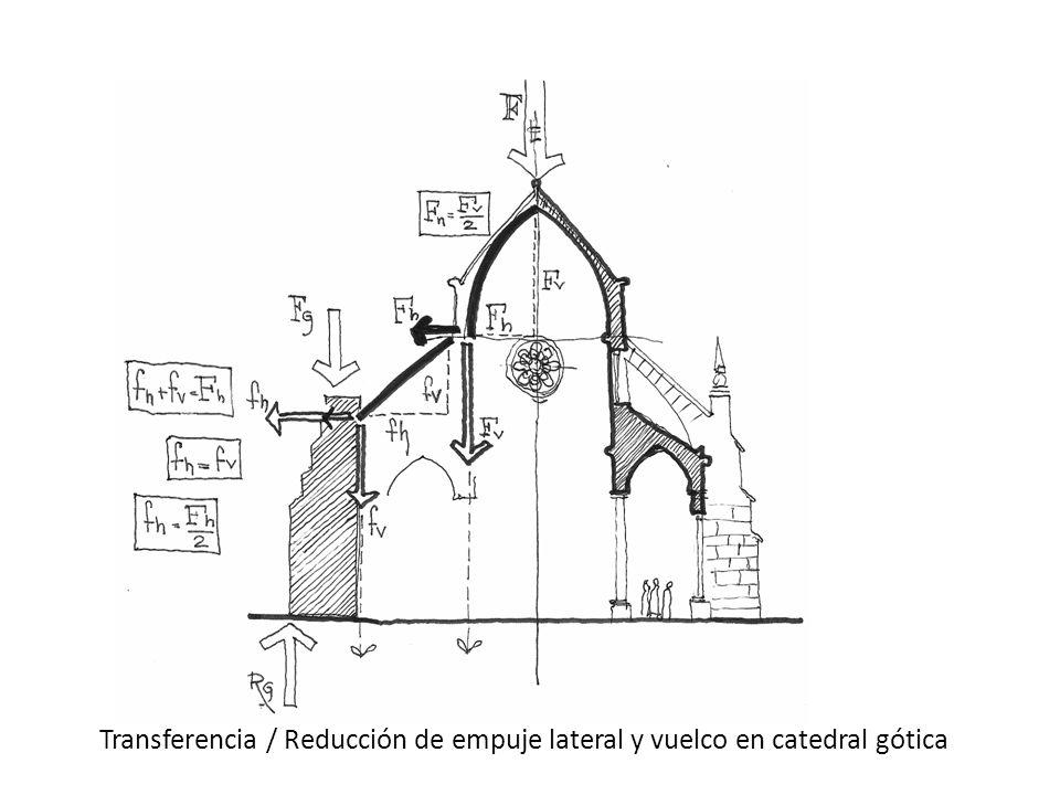 Transferencia / Reducción de empuje lateral y vuelco en catedral gótica