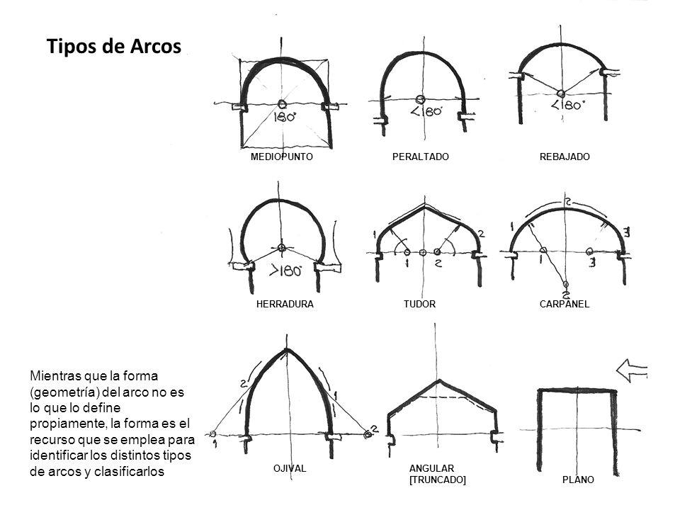 Tipos de Arcos MEDIOPUNTO. PERALTADO. REBAJADO. HERRADURA. TUDOR. CARPANEL.