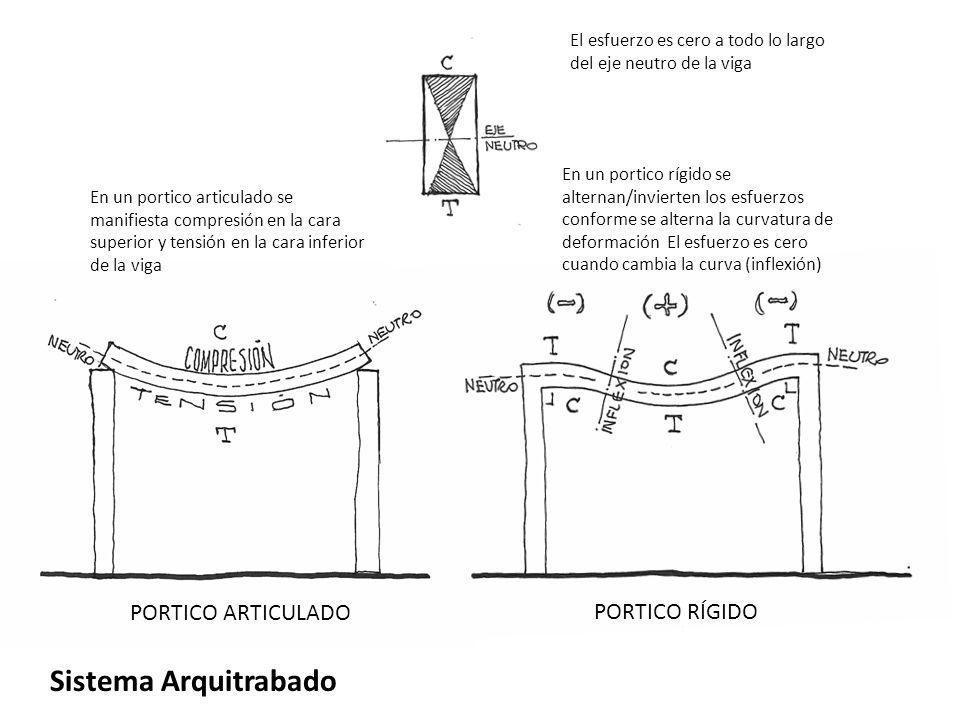 Sistema Arquitrabado PORTICO ARTICULADO PORTICO RÍGIDO