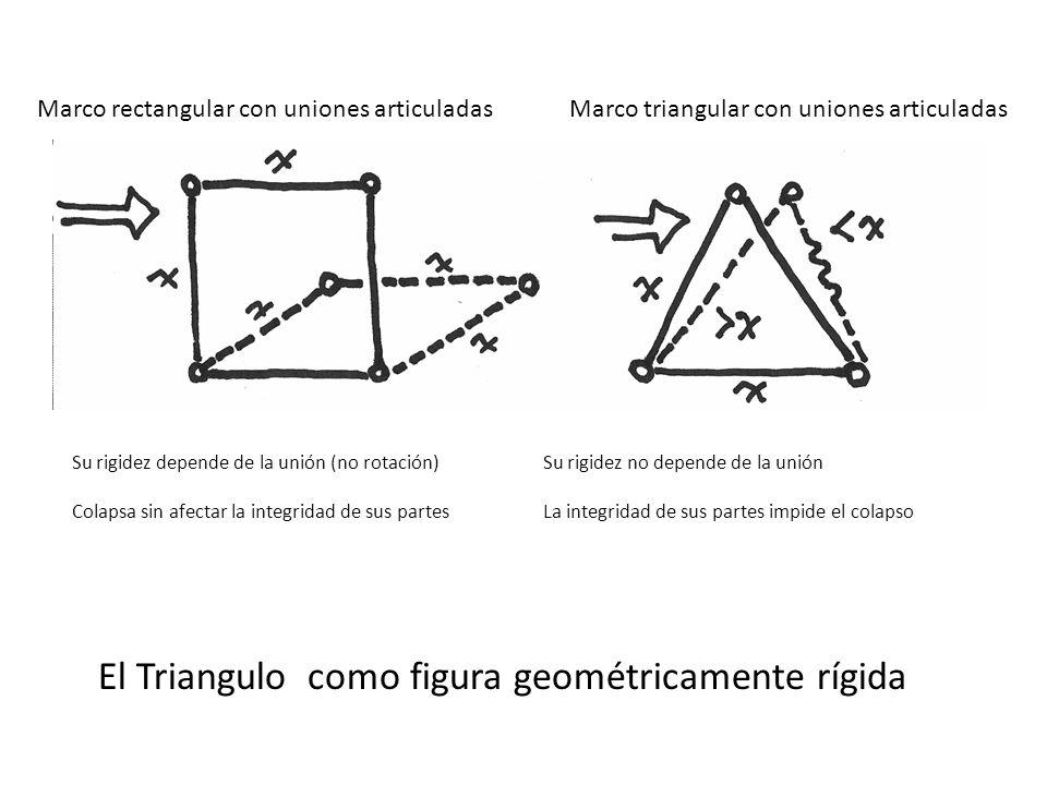 El Triangulo como figura geométricamente rígida