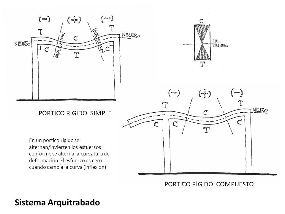 Sistema Arquitrabado PORTICO RÍGIDO SIMPLE PORTICO RÍGIDO COMPUESTO