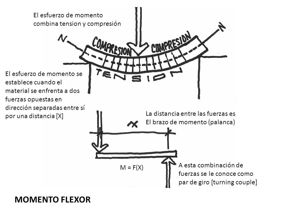 MOMENTO FLEXOR El esfuerzo de momento combina tension y compresión