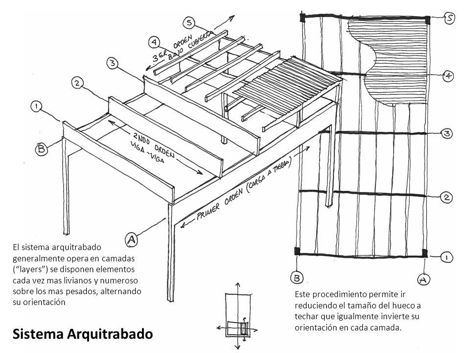 El sistema arquitrabado generalmente opera en camadas ( layers ) se disponen elementos cada vez mas livianos y numeroso sobre los mas pesados, alternando su orientación
