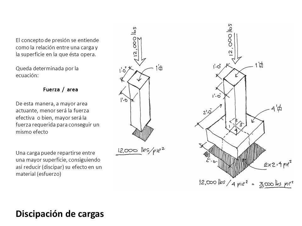 El concepto de presión se entiende como la relación entre una carga y la superficie en la que ésta opera.