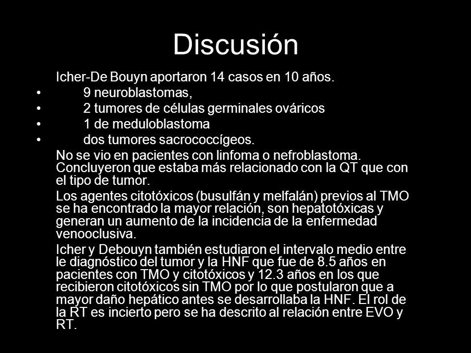 Discusión Icher-De Bouyn aportaron 14 casos en 10 años.