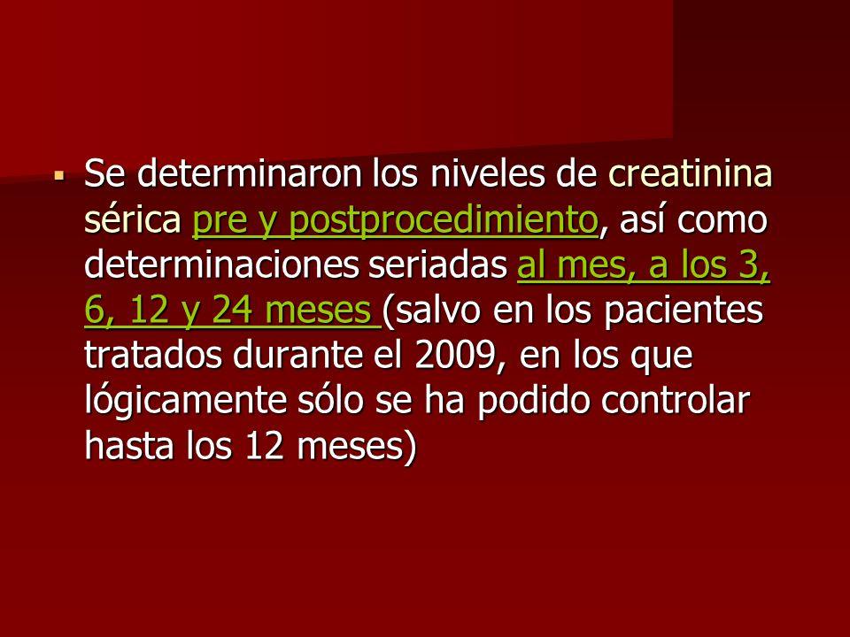 Se determinaron los niveles de creatinina sérica pre y postprocedimiento, así como determinaciones seriadas al mes, a los 3, 6, 12 y 24 meses (salvo en los pacientes tratados durante el 2009, en los que lógicamente sólo se ha podido controlar hasta los 12 meses)
