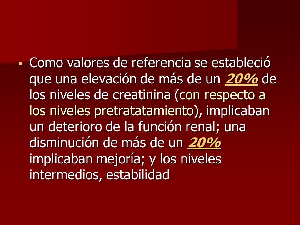 Como valores de referencia se estableció que una elevación de más de un 20% de los niveles de creatinina (con respecto a los niveles pretratatamiento), implicaban un deterioro de la función renal; una disminución de más de un 20% implicaban mejoría; y los niveles intermedios, estabilidad