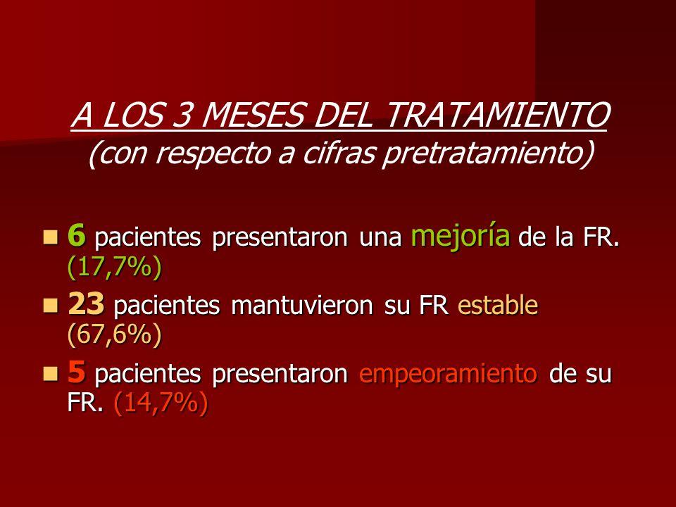 A LOS 3 MESES DEL TRATAMIENTO (con respecto a cifras pretratamiento)