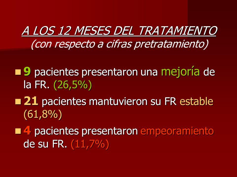 A LOS 12 MESES DEL TRATAMIENTO (con respecto a cifras pretratamiento)