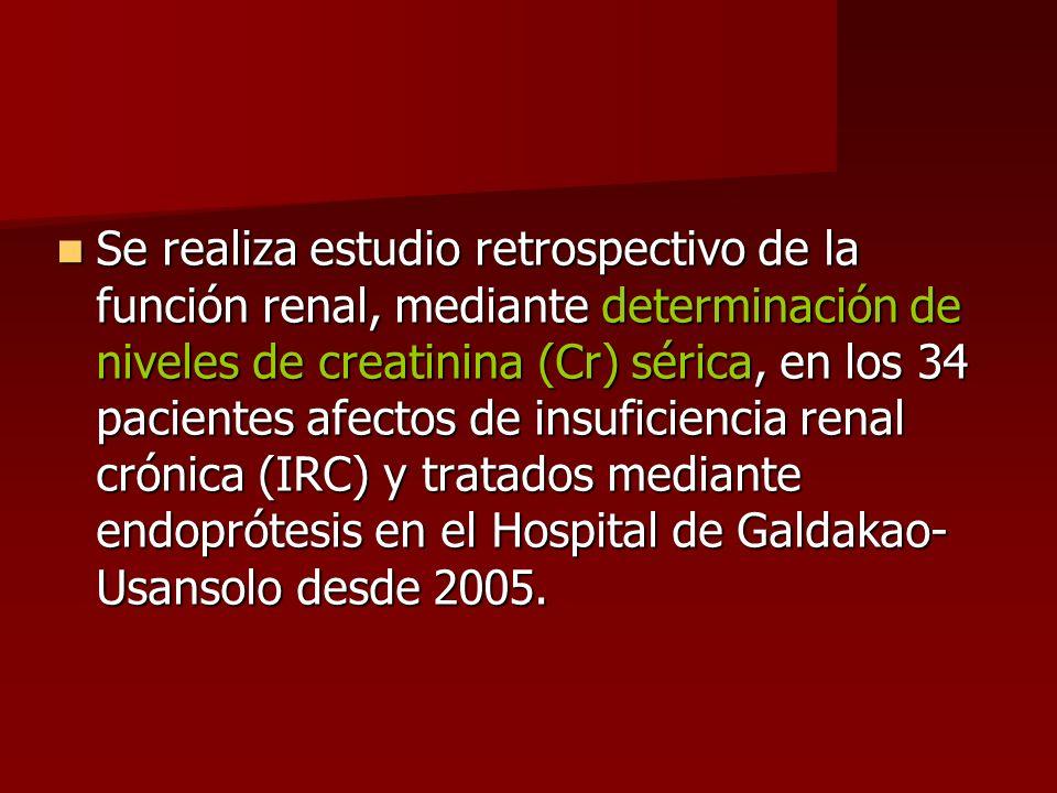 Se realiza estudio retrospectivo de la función renal, mediante determinación de niveles de creatinina (Cr) sérica, en los 34 pacientes afectos de insuficiencia renal crónica (IRC) y tratados mediante endoprótesis en el Hospital de Galdakao-Usansolo desde 2005.