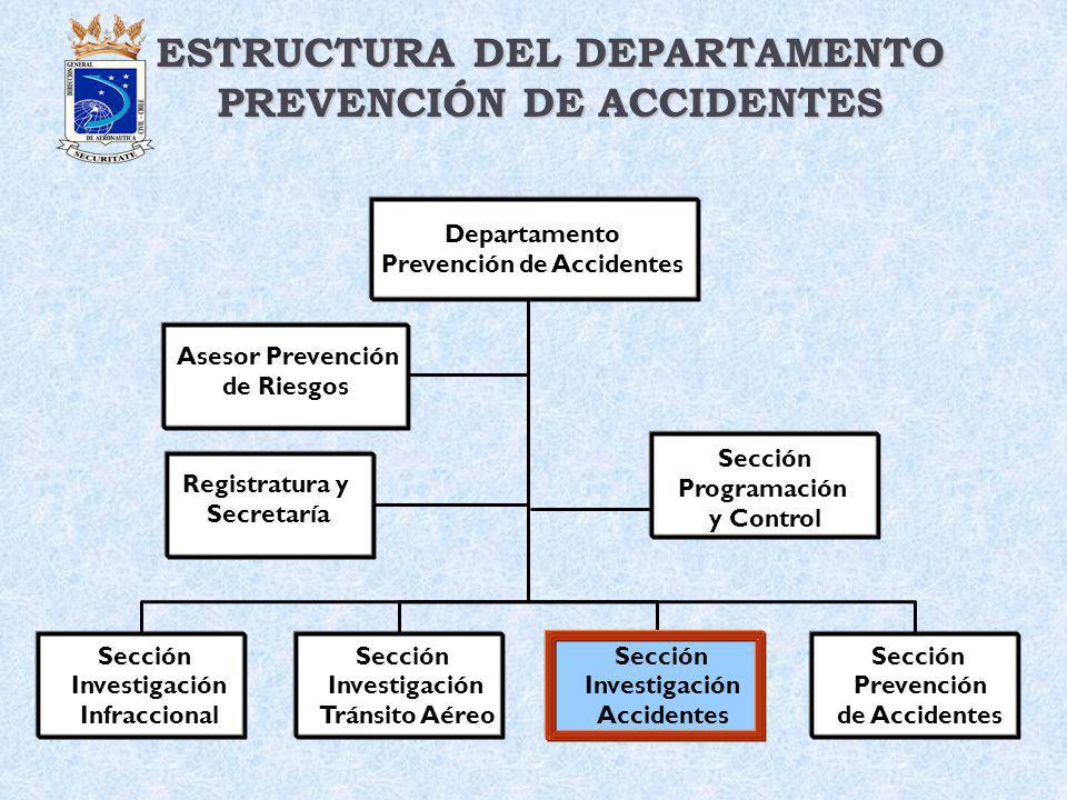 ESTRUCTURA DEL DEPARTAMENTO PREVENCIÓN DE ACCIDENTES