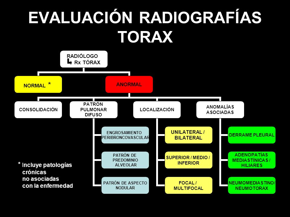 EVALUACIÓN RADIOGRAFÍAS TORAX