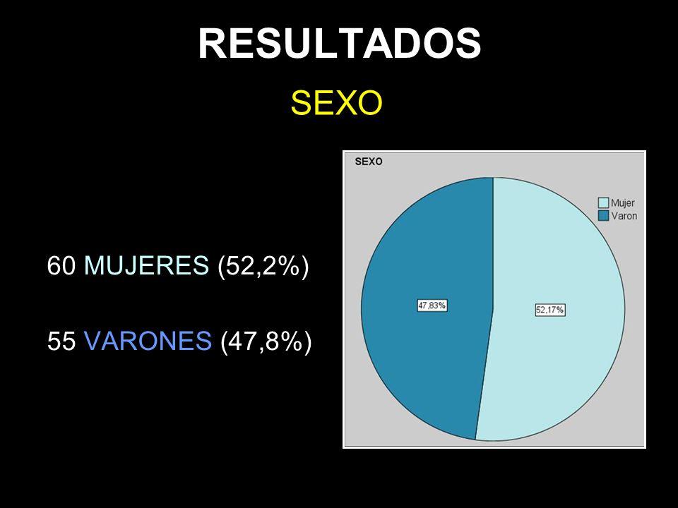 RESULTADOS SEXO 60 MUJERES (52,2%) 55 VARONES (47,8%)