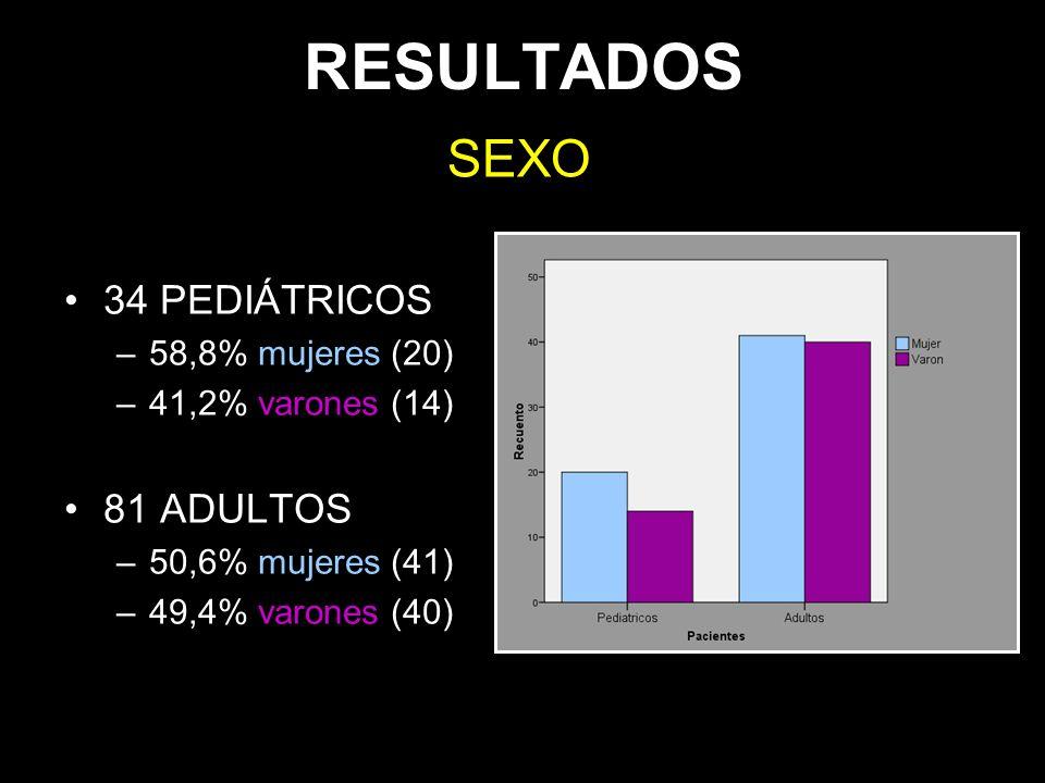 RESULTADOS SEXO 34 PEDIÁTRICOS 81 ADULTOS 58,8% mujeres (20)