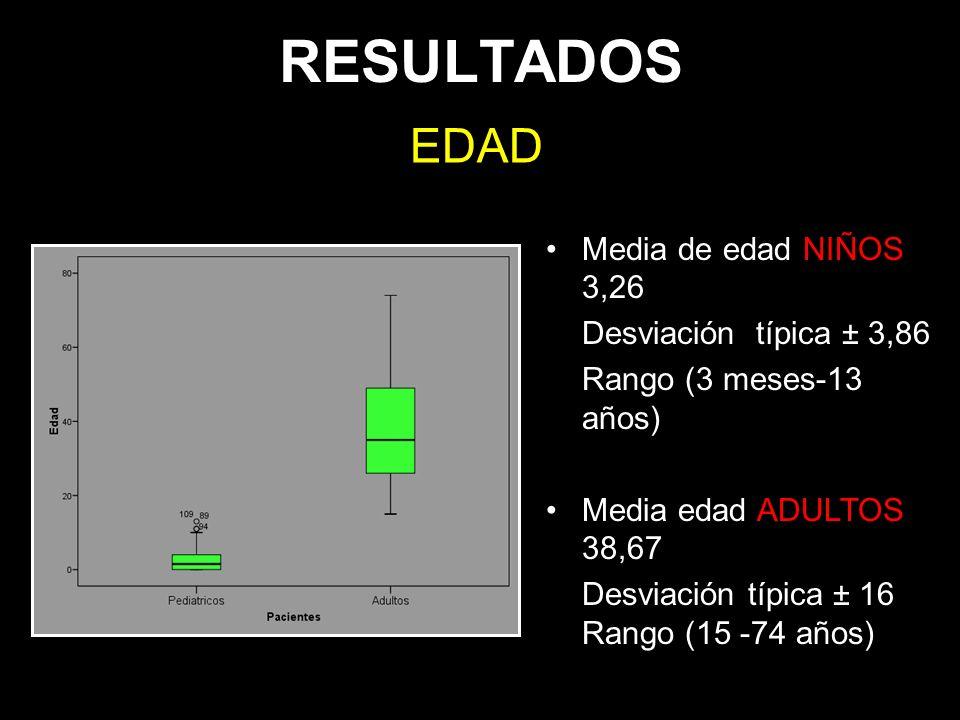 RESULTADOS EDAD Media de edad NIÑOS 3,26 Desviación típica ± 3,86