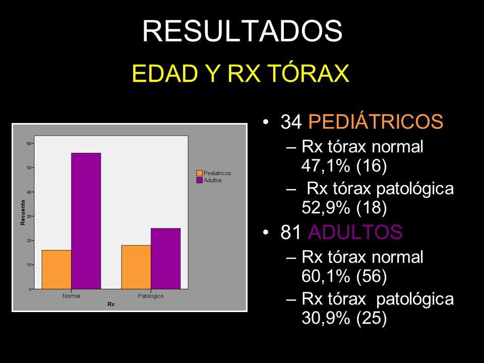 RESULTADOS EDAD Y RX TÓRAX 34 PEDIÁTRICOS 81 ADULTOS