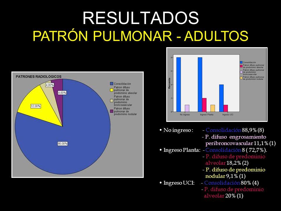 PATRÓN PULMONAR - ADULTOS